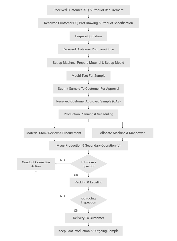 Excel-Polymer-Flow-Chart