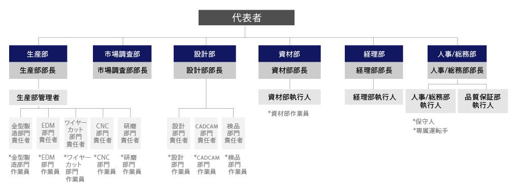 chart em-jp