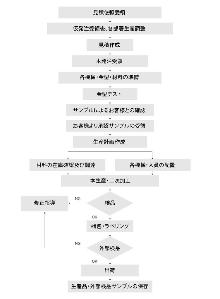 excel polymer flowcart-jp
